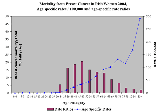 Mortality from Breast Cancer in Irish Women 2004